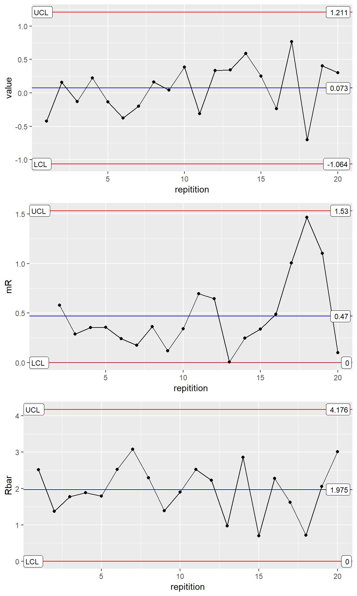 Three Way Chart HOWTO