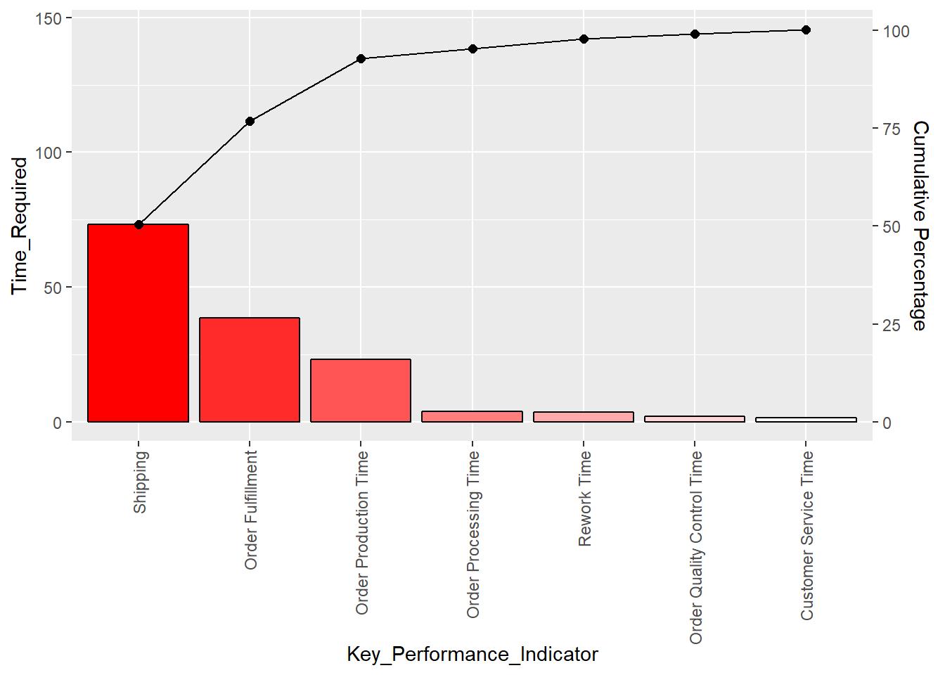 stat_pareto(Bottleneck)
